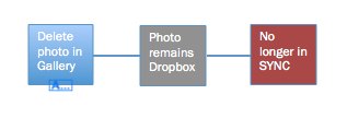 Photos now exist in two separate instances: Gallery and Dropbox. Each one must be deleted separately.