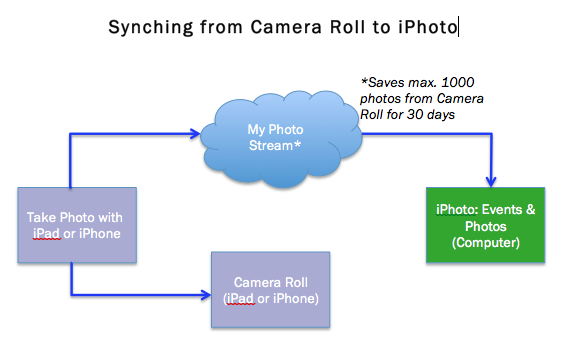 Flowchart of how to synchronize between Camera Roll and iPhoto by using My Photo Stream.